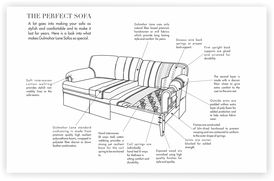 Terrific The Perfect Sofa Upholstered Sofas Bralicious Painted Fabric Chair Ideas Braliciousco